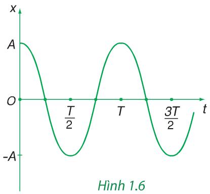 Hình 1.6 (Vật lý 12)