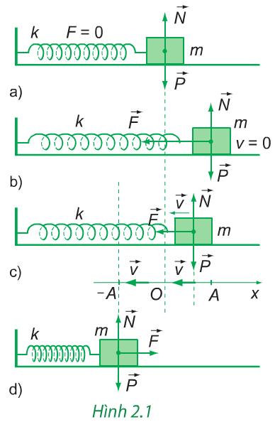 Hình 2.1 (Vật lý 12)