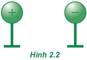 Hình 2.2 (Vật lý 11)
