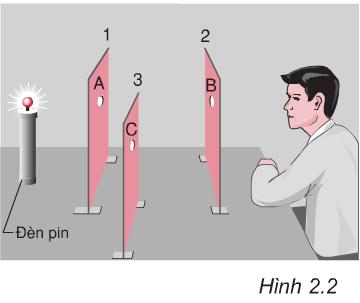 Hình 2.2 (Vật lý 7)