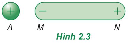 Hình 2.3 (Vật lý 11)