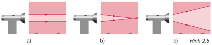 Hình 2.5 (Vật lý 7)