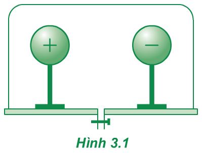 Hình 3.1 (Vật lý 11)