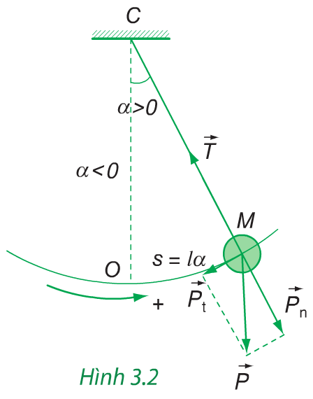 Hình 3.2 (Vật lý 12)