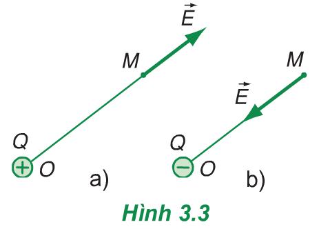 Hình 3.3 (Vật lý 11)