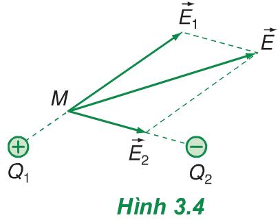 Hình 3.4 (Vật lý 11)