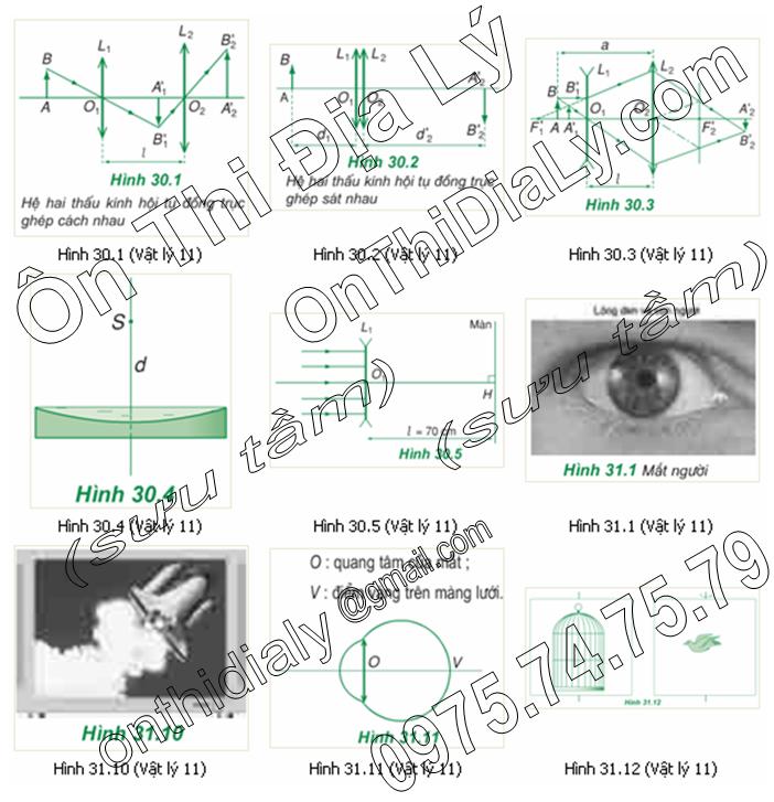 Vật Lý lớp 11 (21)