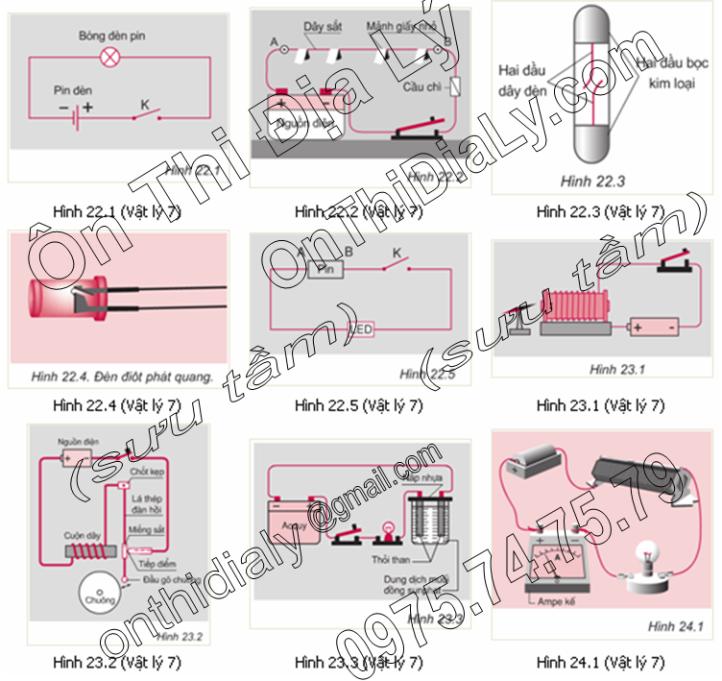 Vật Lý lớp 7 (7)